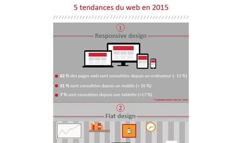 Quelles sont les 5 tendances du web pour l'année 2015 ?
