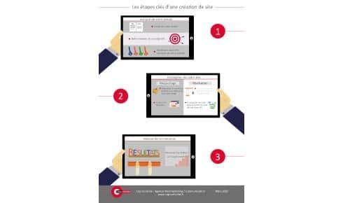 Les 3 étapes clés d'une création de site web réussie