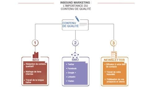 Inbound marketing : l'importance du contenu interne