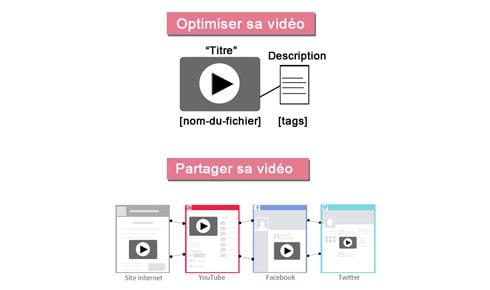 L'importance de la vidéo pour le référencement