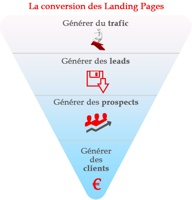 Conversion des landing pages