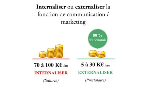 Un(e) Responsable communication/marketing externalisé(e)… Une bonne idée ?