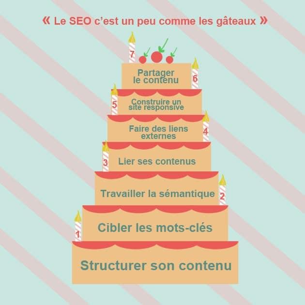 7 ingrédients pour attirer Google sur son site