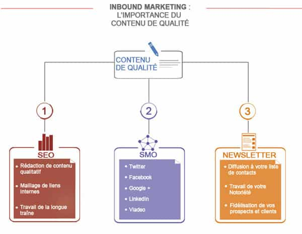 Inbound Marketing - Contenu qualitatif