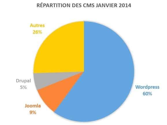 Repartition CMS janvier 2014