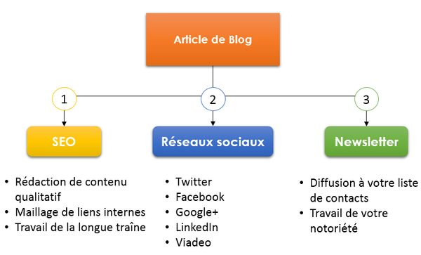 Schema article contenu interne