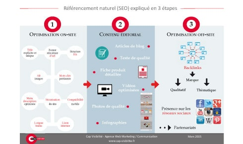 Infographie referencement naturel explique en 3 etapes