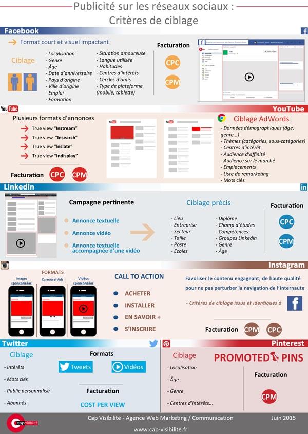 Publicite reseaux sociaux criteres ciblage