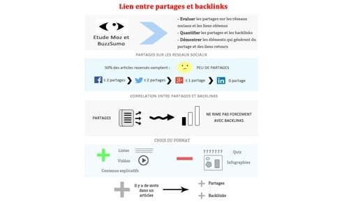 Le lien entre partages et backlinks