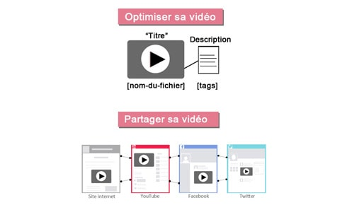 Importance video pour referencement naturel SEO