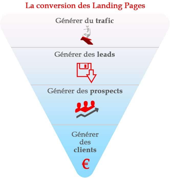 Conversion landing pages