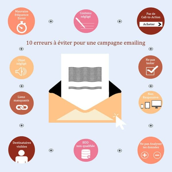 10 erreurs a eviter pour campagne emailing