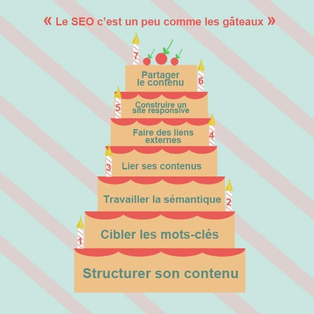 7 ingrédients pour attirer Google