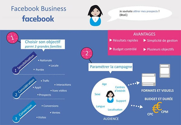 infographie publicite facebook business