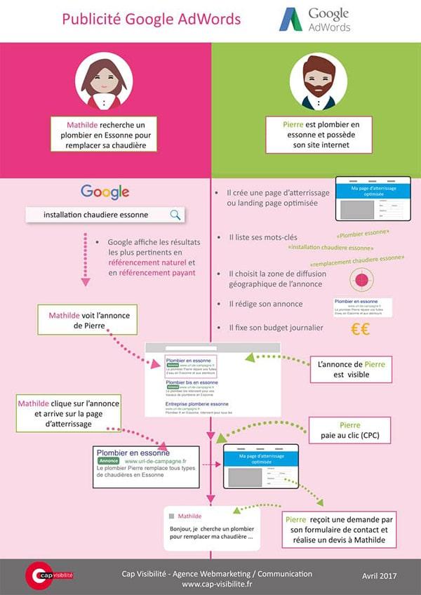 publicite en ligne google adwords