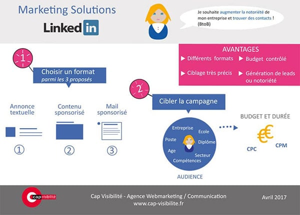 infographie publicite kinkedin marketing solution