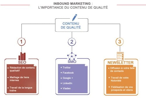 Inbound Marketing - Strategie digitale - Agence referencement essonne paris