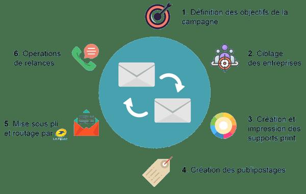 Mailing postal -Les 6 etapes - Agence Web en Essonne et a Paris