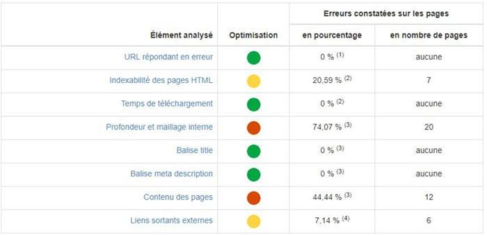 Audit My Ranking Metrics