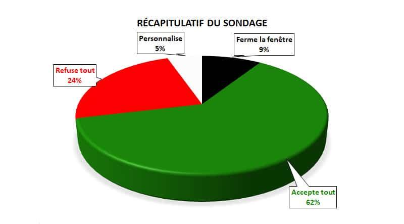 recapitulatif du sondage rgpd cookies