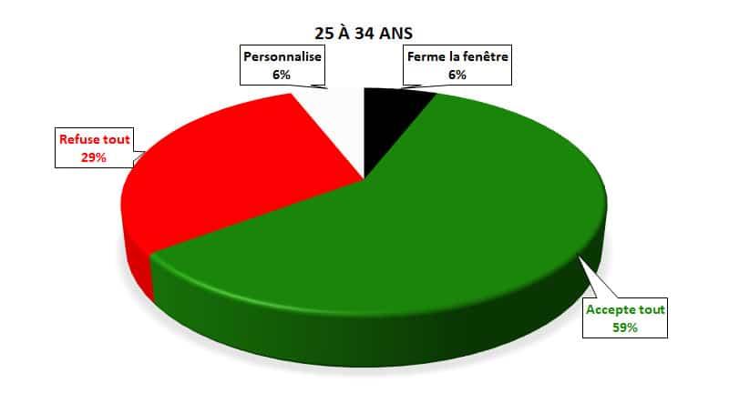 sondage cookies 25 34 ans rgpd